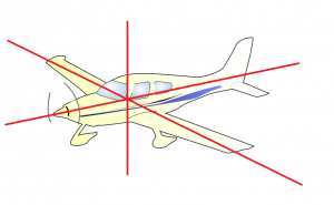 Three axes of an airplane